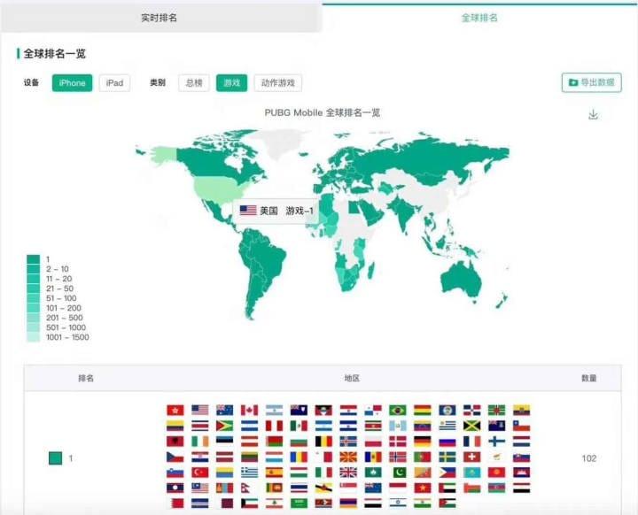 以《PUBG Mobile》之名出海的《绝地求生 刺激战场》已经在102个国家与地区的iOS游戏下载榜排名第一了。